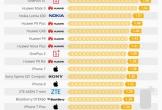 Những chiếc điện thoại nào nguy hiểm nhất thế giới?