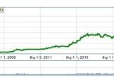 HoSE đón cổ phiếu 'bom tấn' vượt thị giá Sabeco và Vinamilk