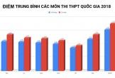Chiều nay công bố sai phạm về điểm thi THPT quốc gia tại Hà Giang