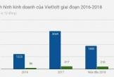 Vietlott lãi lớn nhờ 116 tỷ đồng tiền thưởng vô chủ