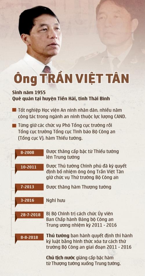 Trần Việt Tân